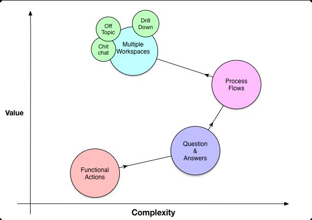 complexityofconversation